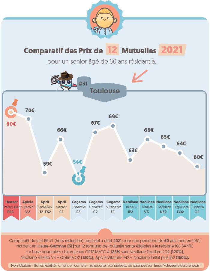 Quel est le prix d'une mutuelle pour retraité a Toulouse / Haute-Garonne en 2020 ? #Infographie #MutuelleSenior #PrixMutuelle #ChouetteAssurance →
