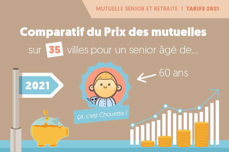 Quel prix pour une mutuelle senior en 2020 ? - Infographie #ChouetteAssurance #PrixMoyen #MutuelleSenior #MutuelleRetraite→