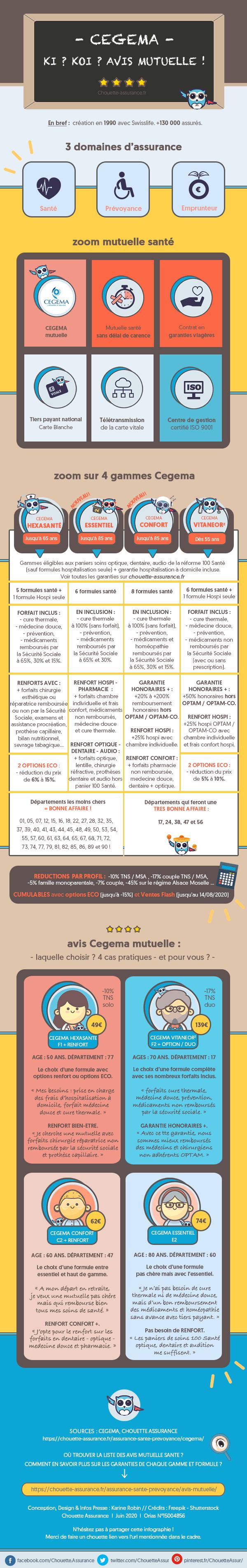 avis mutuelle Cegema : que pensent les chouettes clients de Cegema ? – #AvisMutuelle #Cegema #CegemaAvis #ChouetteAssurance ↵